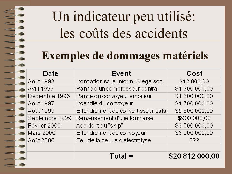 Exemples de dommages matériels Un indicateur peu utilisé: les coûts des accidents