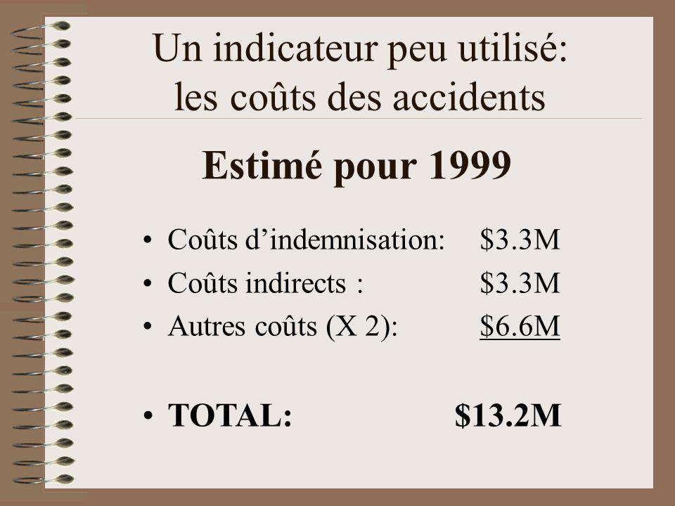 Estimé pour 1999 Coûts dindemnisation:$3.3M Coûts indirects :$3.3M Autres coûts (X 2):$6.6M TOTAL: $13.2M