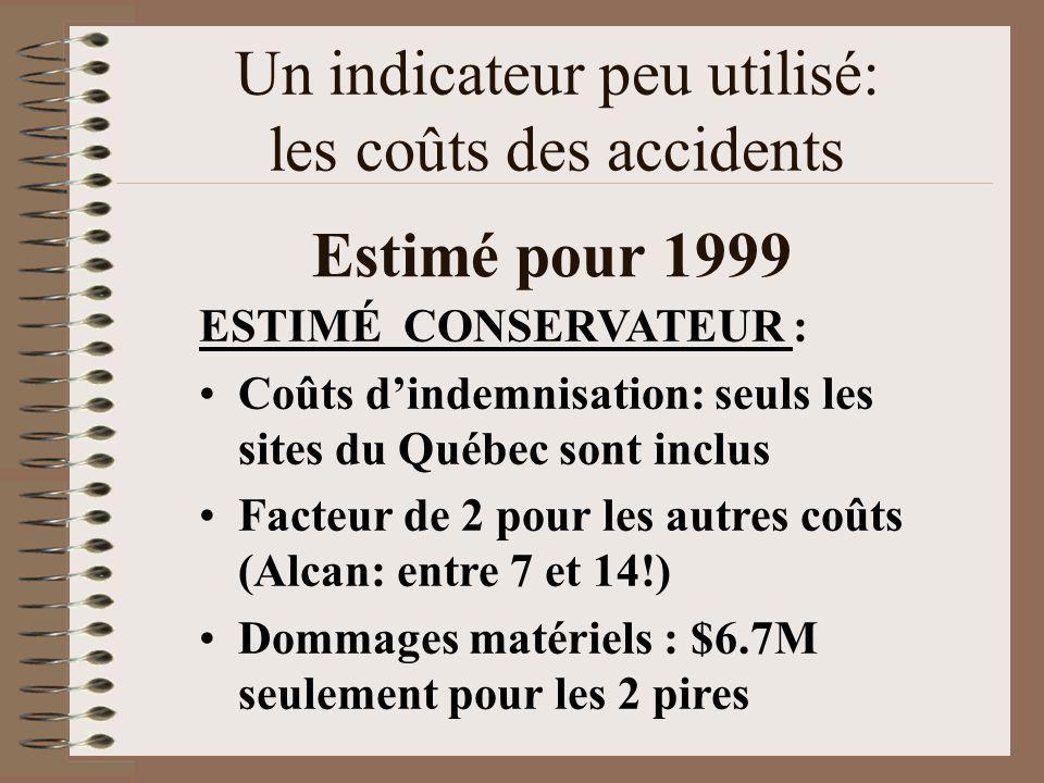 Un indicateur peu utilisé: les coûts des accidents ESTIMÉ CONSERVATEUR : Coûts dindemnisation: seuls les sites du Québec sont inclus Facteur de 2 pour les autres coûts (Alcan: entre 7 et 14!) Dommages matériels : $6.7M seulement pour les 2 pires Estimé pour 1999