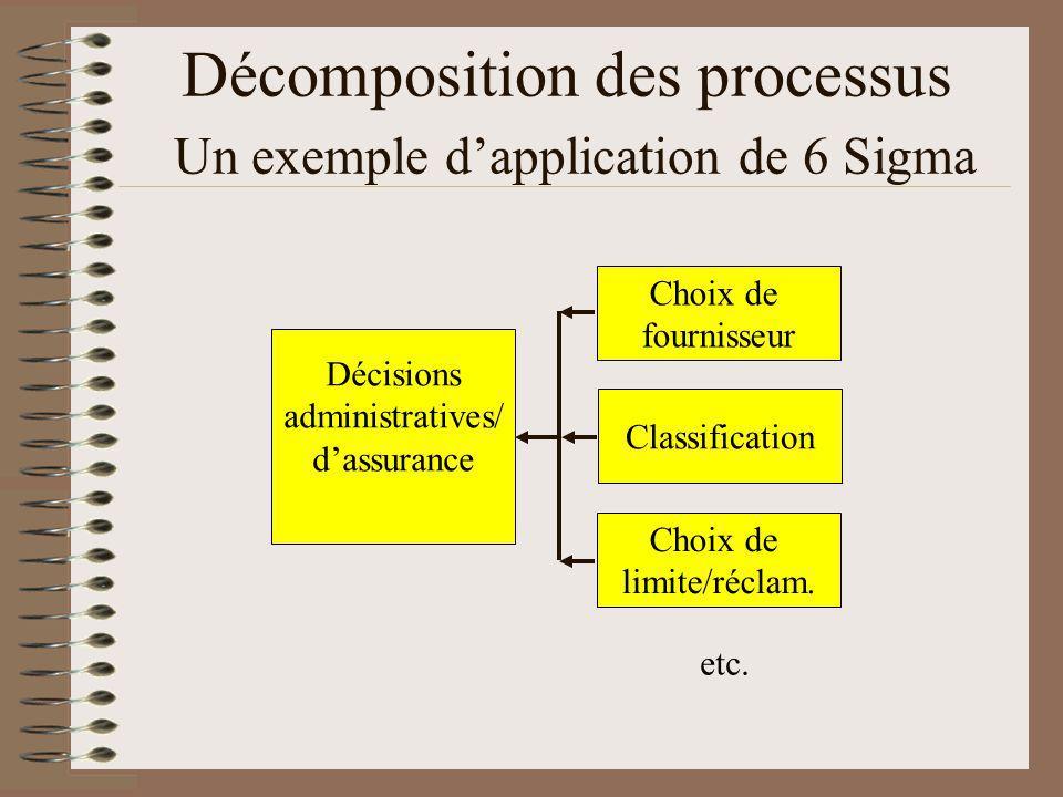 Décomposition des processus Un exemple dapplication de 6 Sigma Décisions administratives/ dassurance Choix de fournisseur Choix de limite/réclam.