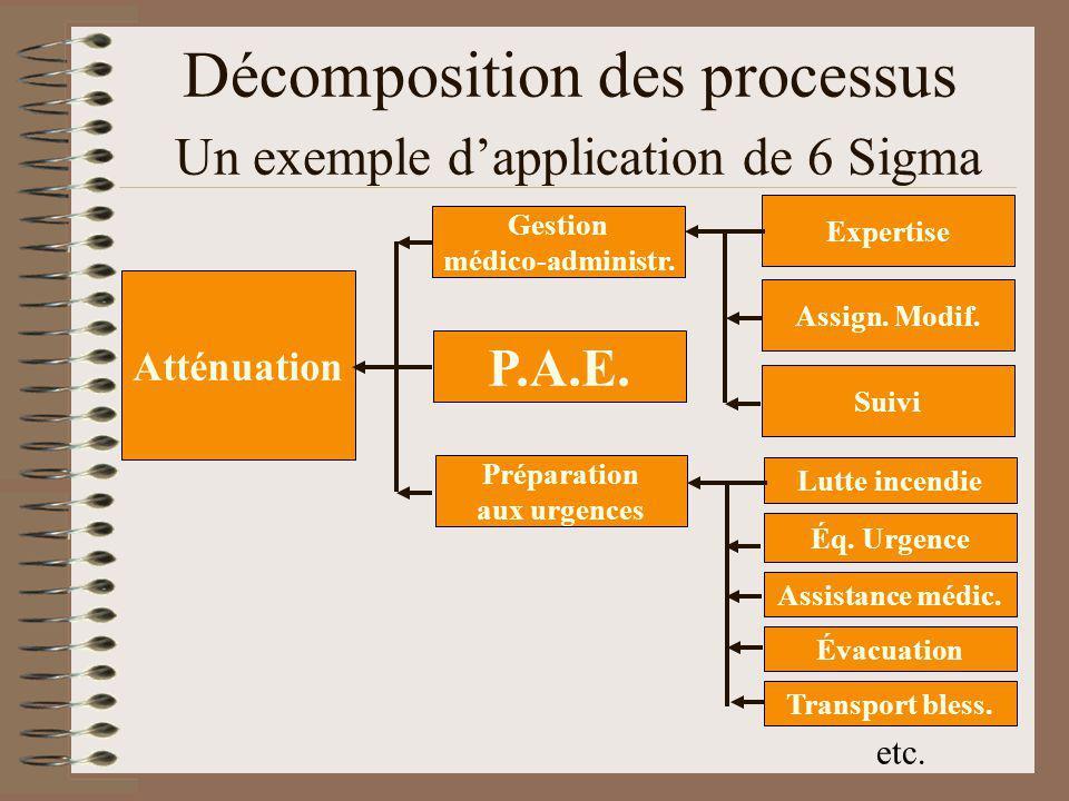 Décomposition des processus Un exemple dapplication de 6 Sigma Atténuation P.A.E.