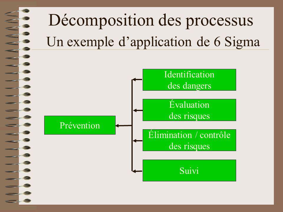 Décomposition des processus Un exemple dapplication de 6 Sigma Prévention Évaluation des risques Élimination / contrôle des risques Suivi Identification des dangers