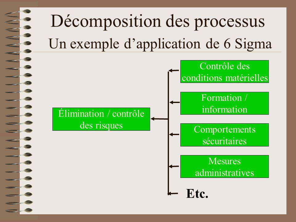 Décomposition des processus Un exemple dapplication de 6 Sigma Contrôle des conditions matérielles Formation / information Comportements sécuritaires Mesures administratives Élimination / contrôle des risques Etc.