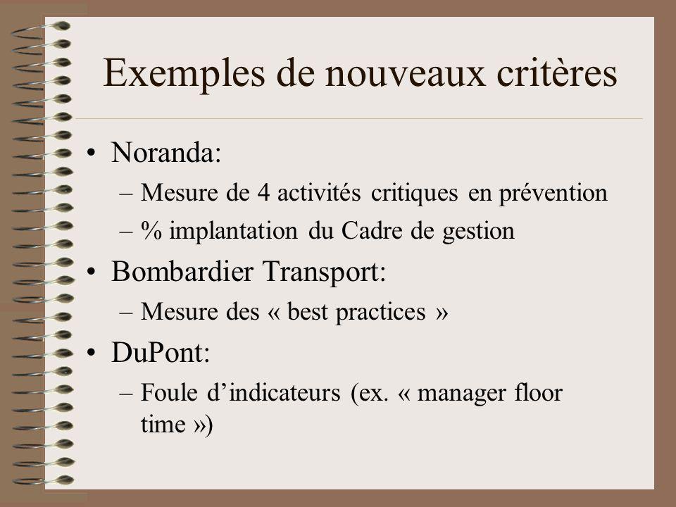 Exemples de nouveaux critères Noranda: –Mesure de 4 activités critiques en prévention –% implantation du Cadre de gestion Bombardier Transport: –Mesure des « best practices » DuPont: –Foule dindicateurs (ex.