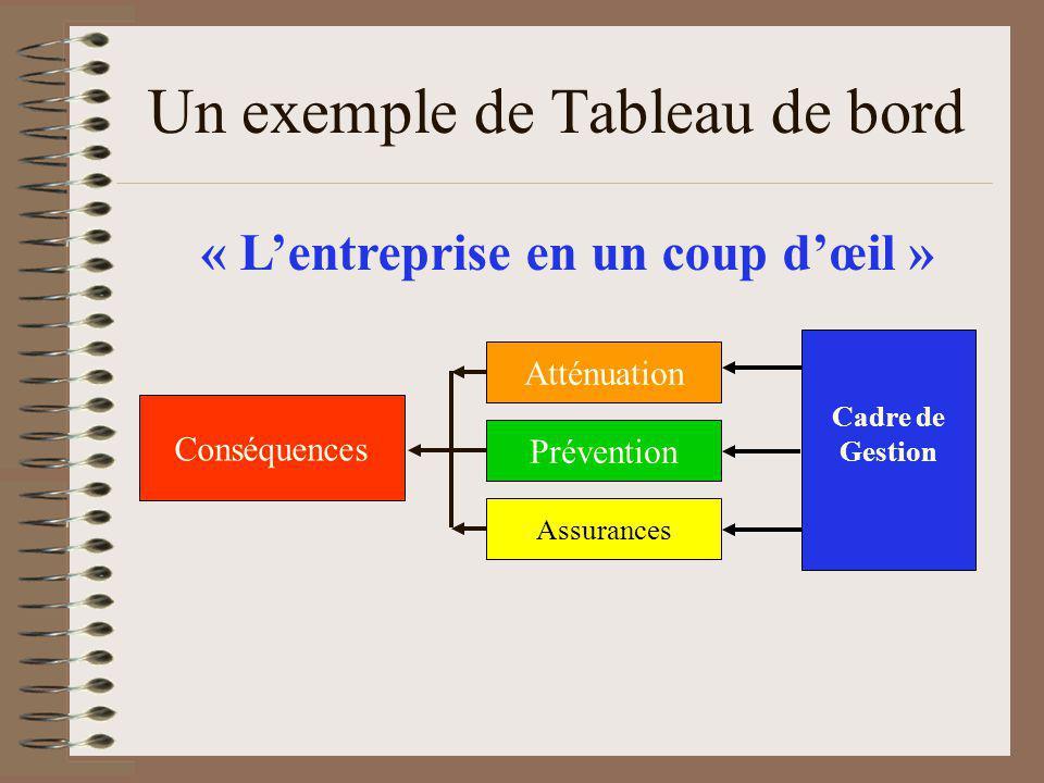 Un exemple de Tableau de bord Conséquences Atténuation Prévention Assurances Cadre de Gestion « Lentreprise en un coup dœil »