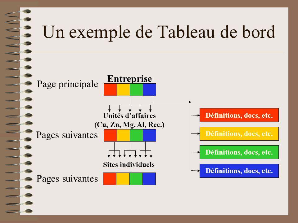 Un exemple de Tableau de bord Page principale Pages suivantes Entreprise Unités daffaires (Cu, Zn, Mg, Al, Rec.) Sites individuels Définitions, docs, etc.