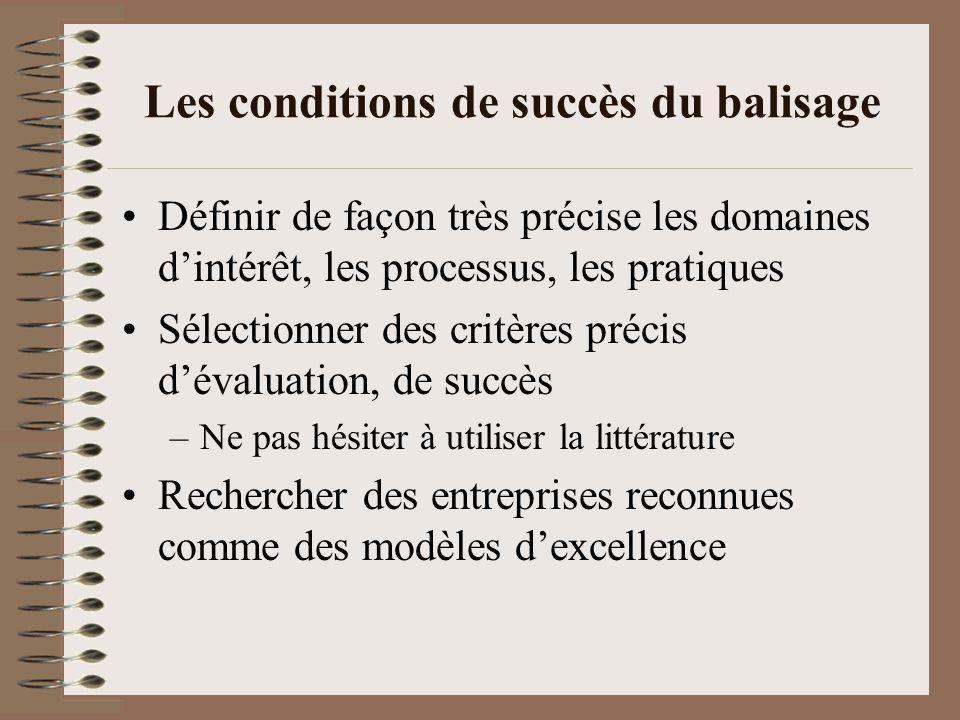 Les conditions de succès du balisage Définir de façon très précise les domaines dintérêt, les processus, les pratiques Sélectionner des critères précis dévaluation, de succès –Ne pas hésiter à utiliser la littérature Rechercher des entreprises reconnues comme des modèles dexcellence