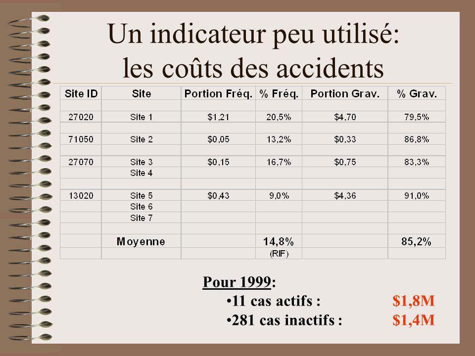 Un indicateur peu utilisé: les coûts des accidents Pour 1999: 11 cas actifs :$1,8M 281 cas inactifs :$1,4M