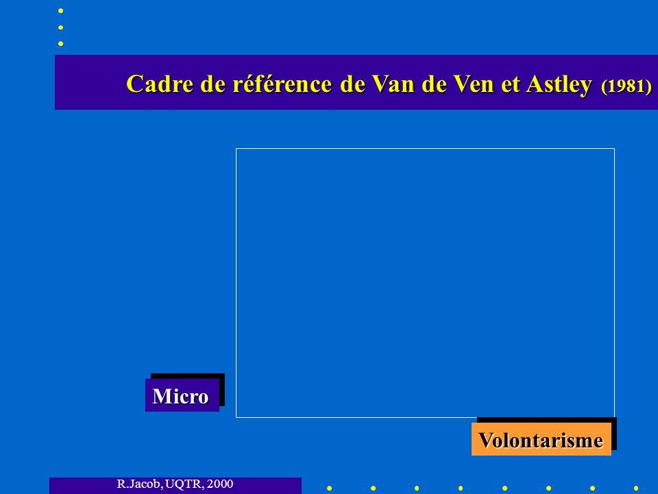 R.Jacob, UQTR, 2000 Cadre de référence de Van de Ven et Astley (1981) Cadre de référence de Van de Ven et Astley (1981) VolontarismeVolontarisme MicroMicro