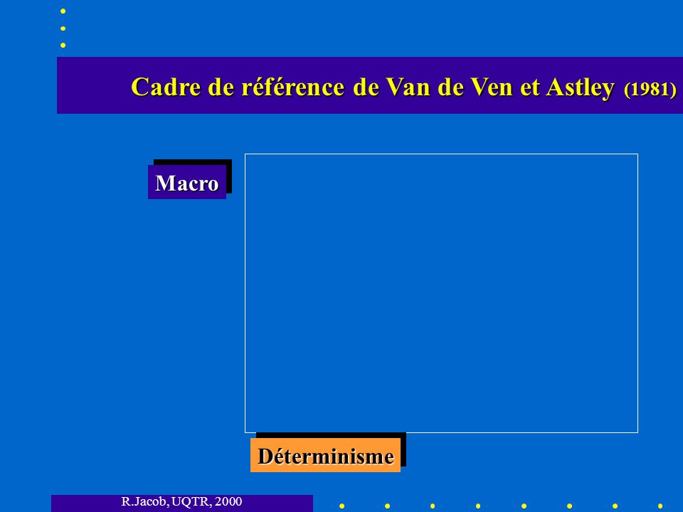 R.Jacob, UQTR, 2000 Cadre de référence de Van de Ven et Astley (1981) Cadre de référence de Van de Ven et Astley (1981) DéterminismeDéterminisme MacroMacro
