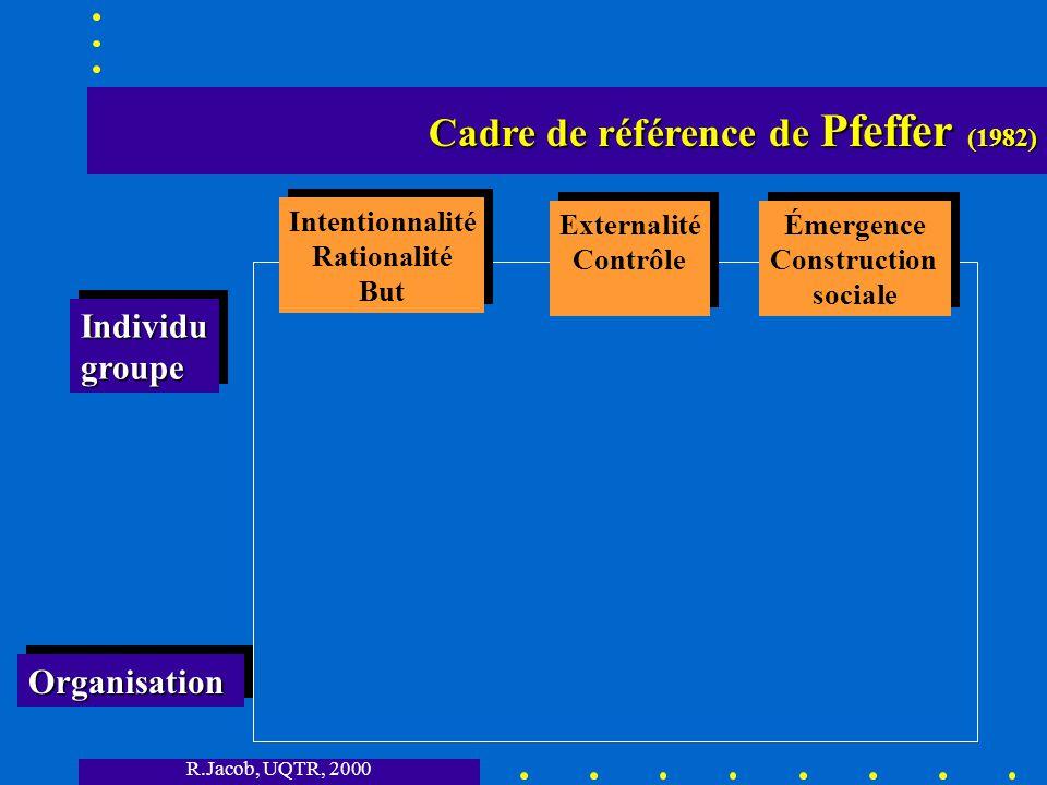 R.Jacob, UQTR, 2000 Cadre de référence de Pfeffer (1982) Cadre de référence de Pfeffer (1982) Intentionnalité Rationalité But Intentionnalité Rationalité But OrganisationOrganisation IndividugroupeIndividugroupe Externalité Contrôle Externalité Contrôle Émergence Construction sociale Émergence Construction sociale