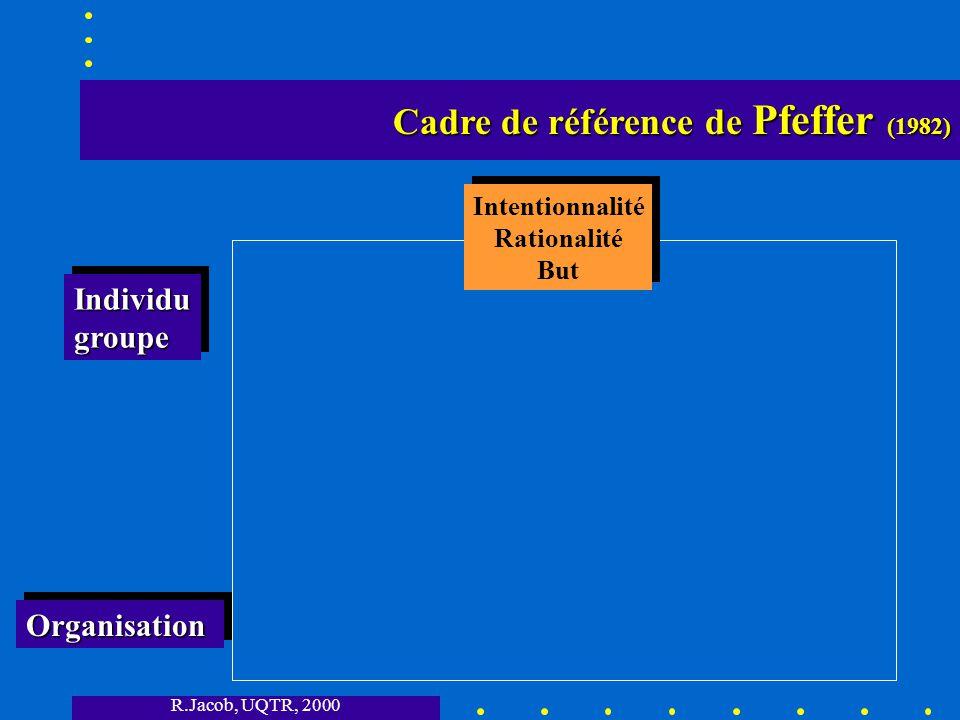 R.Jacob, UQTR, 2000 Cadre de référence de Pfeffer (1982) Cadre de référence de Pfeffer (1982) Intentionnalité Rationalité But Intentionnalité Rationalité But OrganisationOrganisation IndividugroupeIndividugroupe