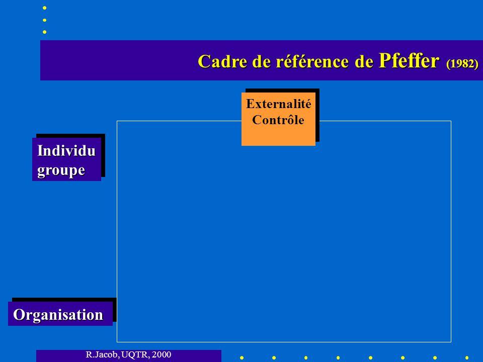 R.Jacob, UQTR, 2000 Cadre de référence de Pfeffer (1982) Cadre de référence de Pfeffer (1982) OrganisationOrganisation IndividugroupeIndividugroupe Externalité Contrôle Externalité Contrôle