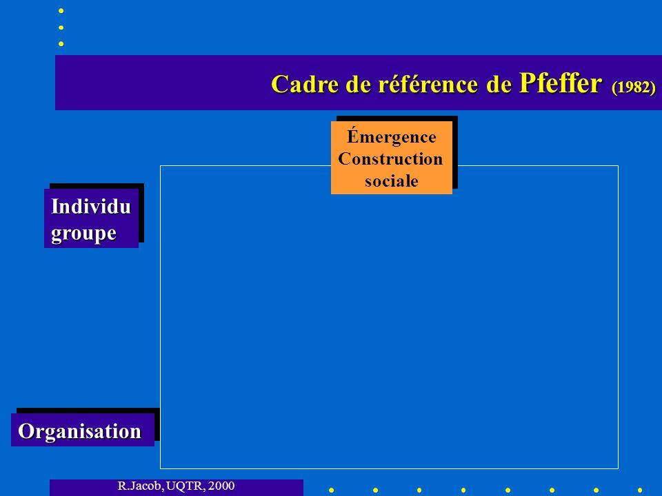 R.Jacob, UQTR, 2000 Cadre de référence de Pfeffer (1982) Cadre de référence de Pfeffer (1982) OrganisationOrganisation IndividugroupeIndividugroupe Émergence Construction sociale Émergence Construction sociale