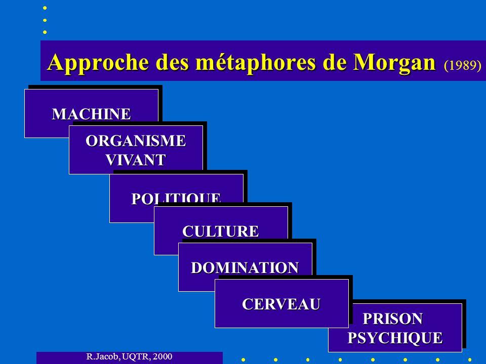 R.Jacob, UQTR, 2000 Approche des métaphores de Morgan Approche des métaphores de Morgan (1989) MACHINEMACHINE ORGANISMEVIVANTORGANISMEVIVANT POLITIQUEPOLITIQUE CULTURECULTURE DOMINATIONDOMINATION PRISONPSYCHIQUEPRISONPSYCHIQUE CERVEAUCERVEAU