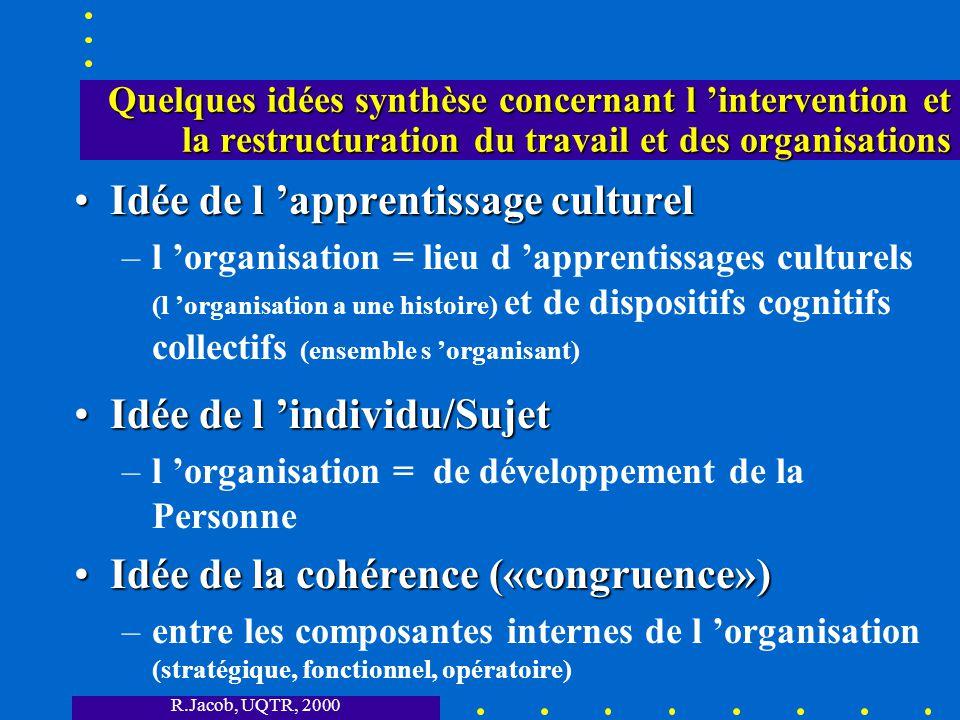 R.Jacob, UQTR, 2000 Quelques idées synthèse concernant l intervention et la restructuration du travail et des organisations Idée de l apprentissage culturelIdée de l apprentissage culturel –l organisation = lieu d apprentissages culturels (l organisation a une histoire) et de dispositifs cognitifs collectifs (ensemble s organisant) Idée de l individu/SujetIdée de l individu/Sujet –l organisation = de développement de la Personne Idée de la cohérence («congruence»)Idée de la cohérence («congruence») –entre les composantes internes de l organisation (stratégique, fonctionnel, opératoire)