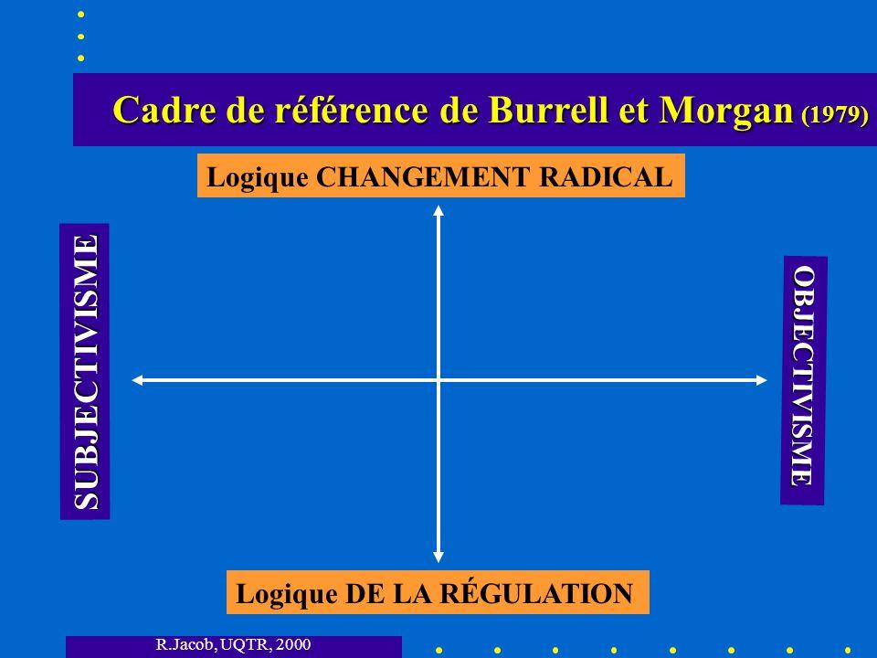 R.Jacob, UQTR, 2000 Cadre de référence de Burrell et Morgan (1979) Cadre de référence de Burrell et Morgan (1979) SUBJECTIVISME OBJECTIVISME Logique DE LA RÉGULATION Logique CHANGEMENT RADICAL Fonctionnalisme