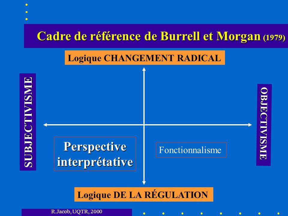 R.Jacob, UQTR, 2000 Cadre de référence de Burrell et Morgan (1979) Cadre de référence de Burrell et Morgan (1979) SUBJECTIVISME OBJECTIVISME Logique DE LA RÉGULATION Logique CHANGEMENT RADICAL Fonctionnalisme Structuralismeradical Perspective interprétative