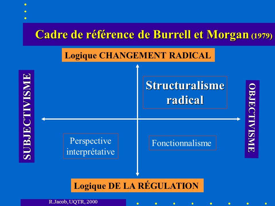 R.Jacob, UQTR, 2000 Cadre de référence de Burrell et Morgan (1979) Cadre de référence de Burrell et Morgan (1979) SUBJECTIVISME OBJECTIVISME Logique DE LA RÉGULATION Logique CHANGEMENT RADICAL Fonctionnalisme Structuralisme radical Humanismeradical Perspective interprétative