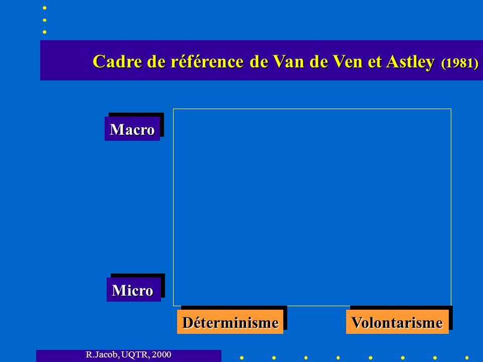 R.Jacob, UQTR, 2000 Cadre de référence de Van de Ven et Astley (1981) Cadre de référence de Van de Ven et Astley (1981) DéterminismeDéterminismeVolontarismeVolontarisme MicroMicro MacroMacro
