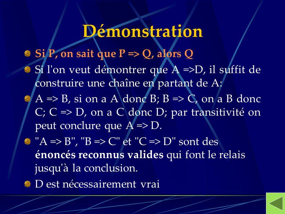 Démonstration Si P, on sait que P => Q, alors Q Si l'on veut démontrer que A =>D, il suffit de construire une chaîne en partant de A: A => B, si on a