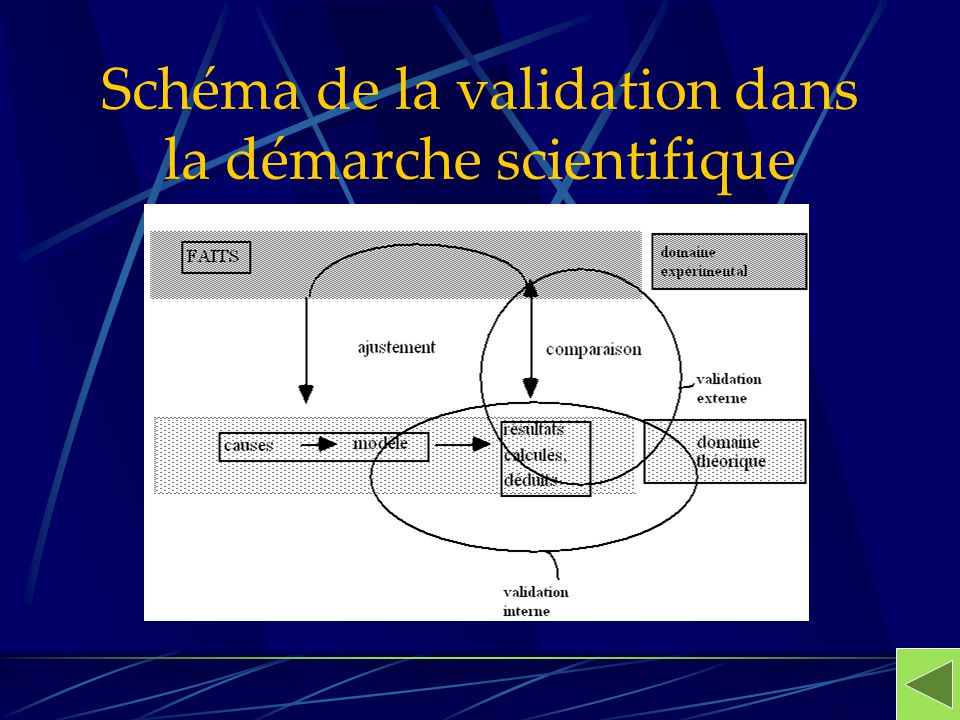 Schéma de la validation dans la démarche scientifique