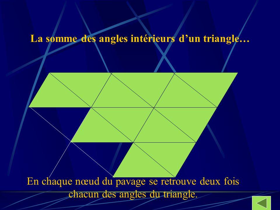 La somme des angles intérieurs dun triangle… En chaque nœud du pavage se retrouve deux fois chacun des angles du triangle.