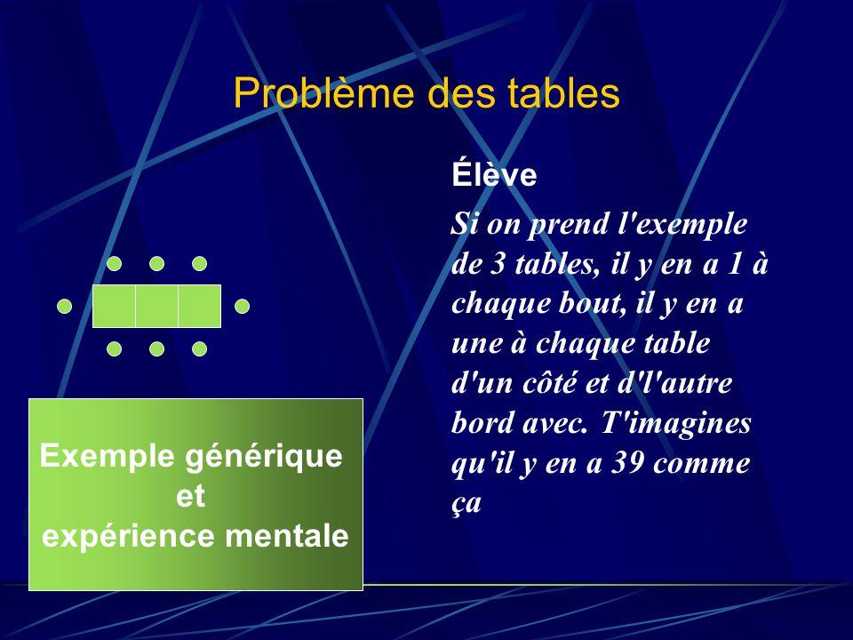 Problème des tables Élève Si on prend l'exemple de 3 tables, il y en a 1 à chaque bout, il y en a une à chaque table d'un côté et d'l'autre bord avec.