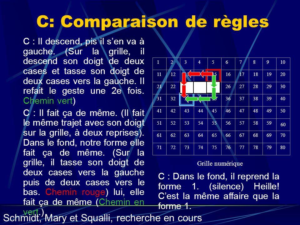 C: Comparaison de règles C : Il descend, pis il sen va à gauche. (Sur la grille, il descend son doigt de deux cases et tasse son doigt de deux cases v