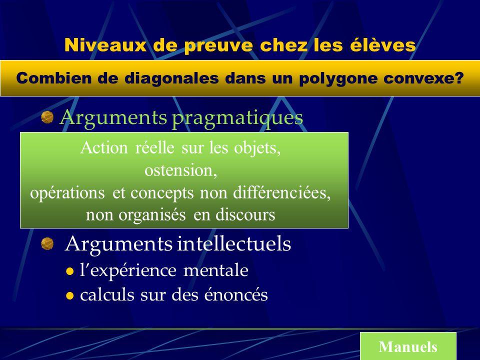 Niveaux de preuve chez les élèves Arguments pragmatiques vérification sur quelques cas l expérience cruciale l exemple générique Arguments intellectuels lexpérience mentale calculs sur des énoncés Exemple qui fonde une procédure Combien de diagonales dans un polygone convexe?