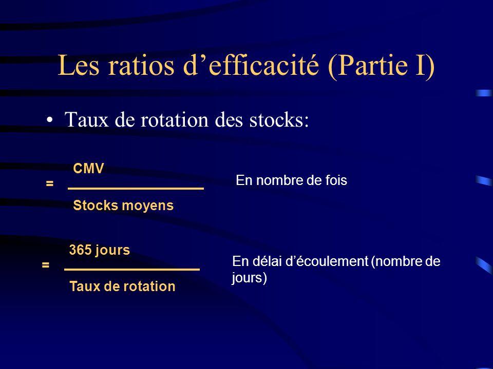 Les ratios defficacité (Partie I) Taux de rotation des stocks: = CMV Stocks moyens En nombre de fois = 365 jours Taux de rotation En délai découlement (nombre de jours)