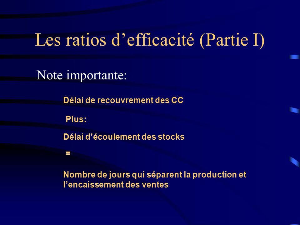 Les ratios defficacité (Partie I) Note importante: Délai de recouvrement des CC Plus: Délai découlement des stocks = Nombre de jours qui séparent la production et lencaissement des ventes