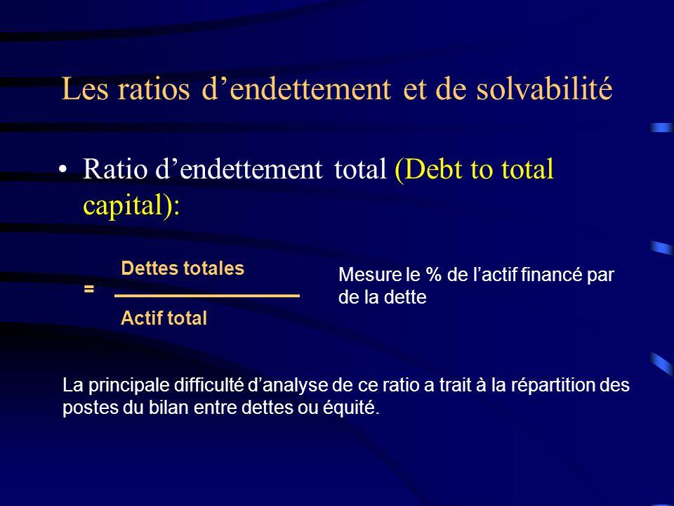 Les ratios dendettement et de solvabilité Ratio dendettement total (Debt to total capital): = Dettes totales Actif total Mesure le % de lactif financé