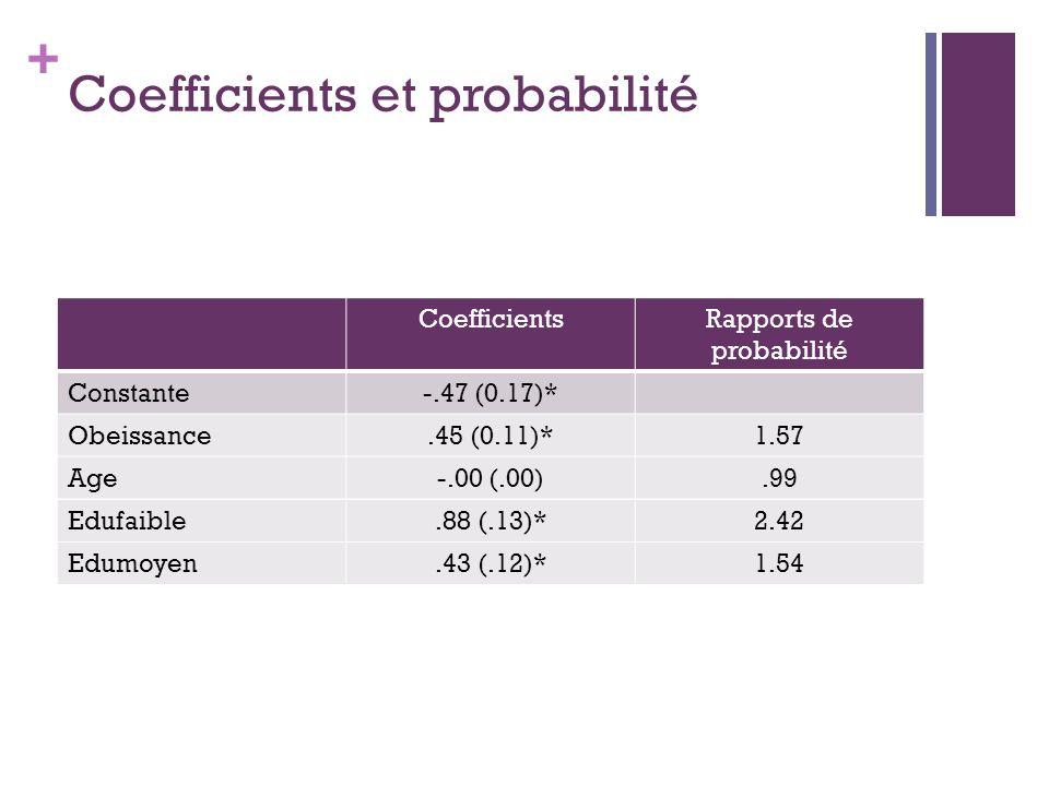 + Coefficients et probabilité CoefficientsRapports de probabilité Constante-.47 (0.17)* Obeissance.45 (0.11)*1.57 Age-.00 (.00).99 Edufaible.88 (.13)*2.42 Edumoyen.43 (.12)*1.54