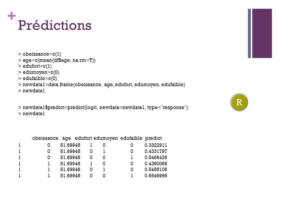 + Prédictions > obeissance=c(1) > age=c(mean(df$age, na.rm=T)) > edufort=c(1) > edumoyen=c(0) > edufaible=c(0) > newdata1=data.frame(obeissance, age, edufort, edumoyen, edufaible) > newdata1 > newdata1$predict=predict(logit, newdata=newdata1, type= response ) > newdata1 R R obeissance age edufort edumoyen edufaible predict 1 051.69948 1 0 0 0.3322911 1 0 51.69948 0 1 00.4331797 1 0 51.69948 0 0 1 0.5466426 1 1 51.69948 1 0 0 0.4390069 1 1 51.69948 0 1 0 0.5458106 1 1 51.69948 0 0 1 0.6546996