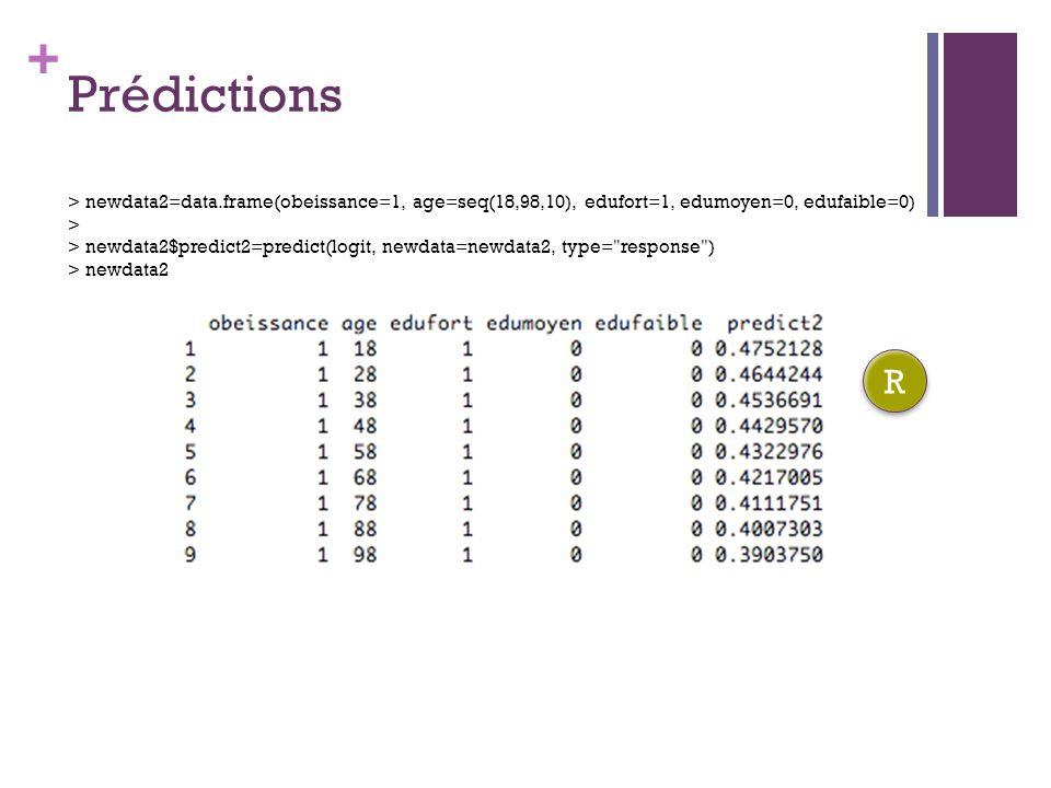 + Prédictions > newdata2=data.frame(obeissance=1, age=seq(18,98,10), edufort=1, edumoyen=0, edufaible=0) > > newdata2$predict2=predict(logit, newdata=newdata2, type= response ) > newdata2 R R