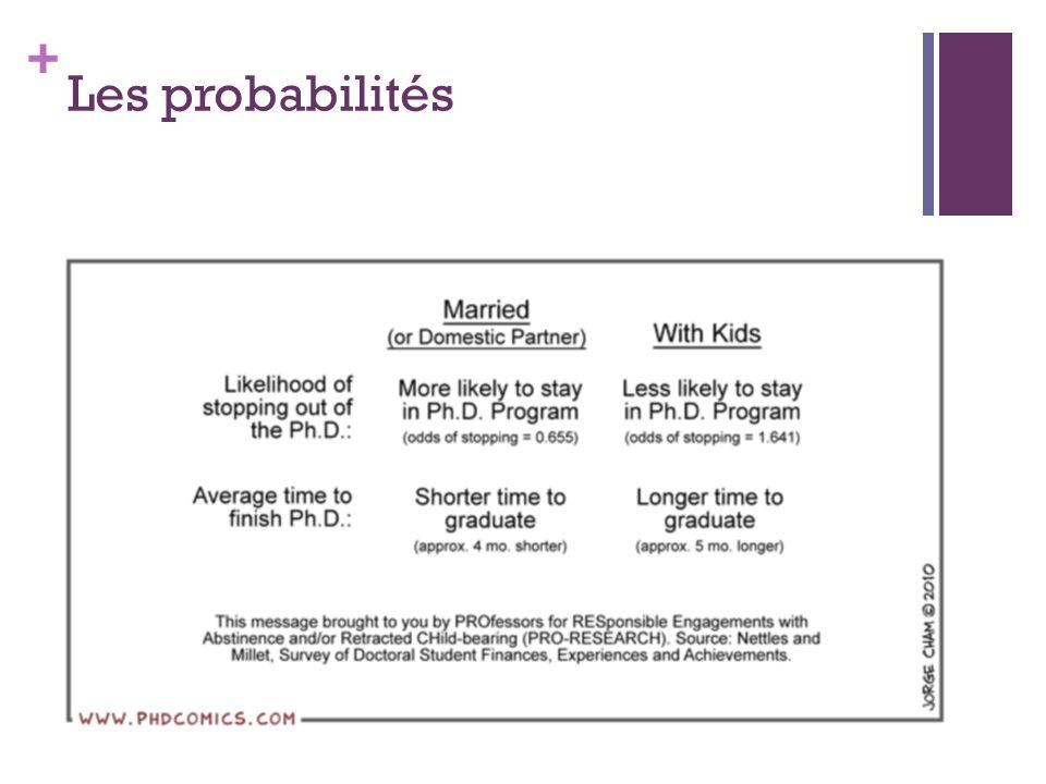 + Les probabilités
