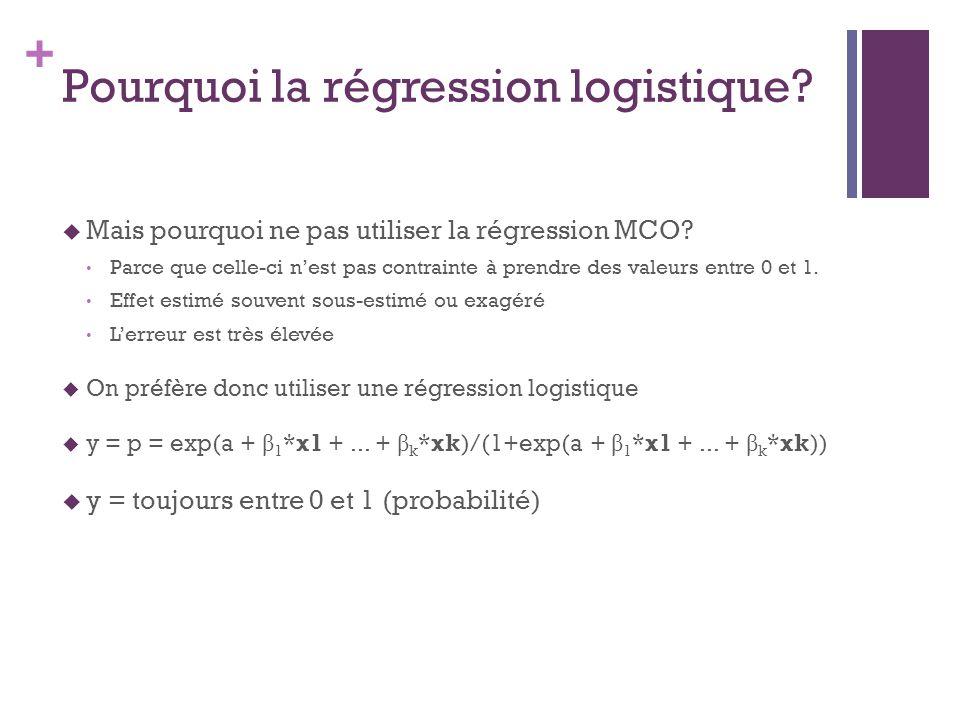 + Pourquoi la régression logistique.Mais pourquoi ne pas utiliser la régression MCO.
