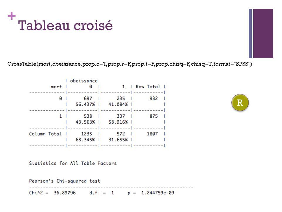 + Tableau croisé CrossTable(mort,obeissance, prop.c=T, prop.r=F, prop.t=F, prop.chisq=F, chisq=T, format= SPSS ) R R