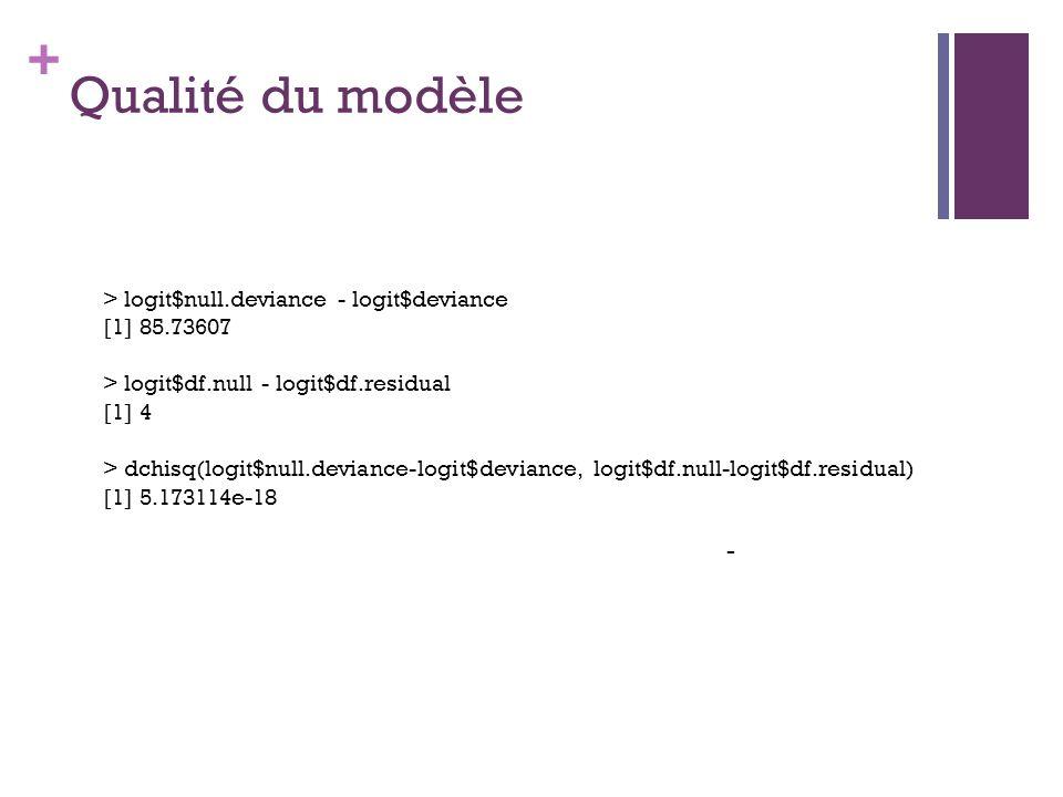 + Qualité du modèle - > logit$null.deviance - logit$deviance [1] 85.73607 > logit$df.null - logit$df.residual [1] 4 > dchisq(logit$null.deviance-logit$deviance, logit$df.null-logit$df.residual) [1] 5.173114e-18