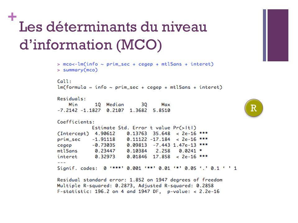 + Les déterminants du niveau dinformation (MCO) R R
