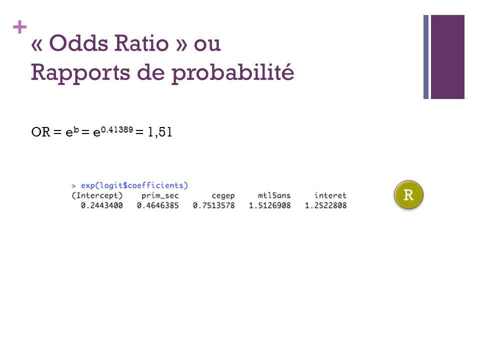 + « Odds Ratio » ou Rapports de probabilité OR = e b = e 0.41389 = 1,51 R R