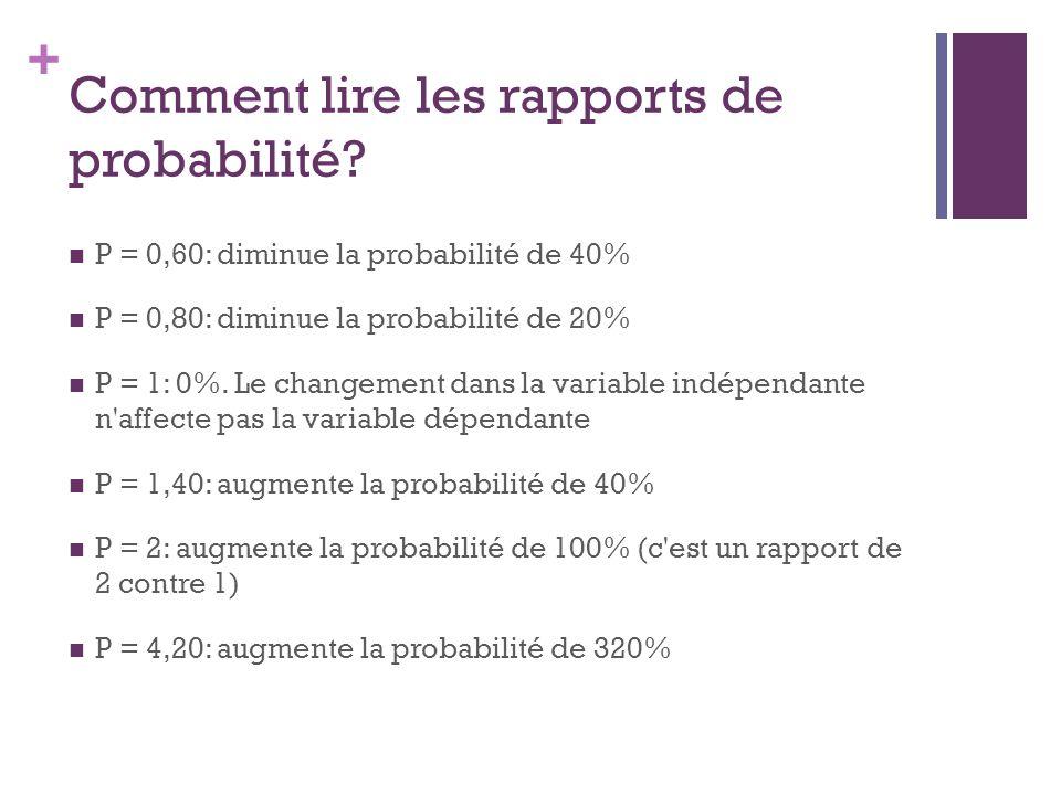 + Comment lire les rapports de probabilité? P = 0,60: diminue la probabilité de 40% P = 0,80: diminue la probabilité de 20% P = 1: 0%. Le changement d