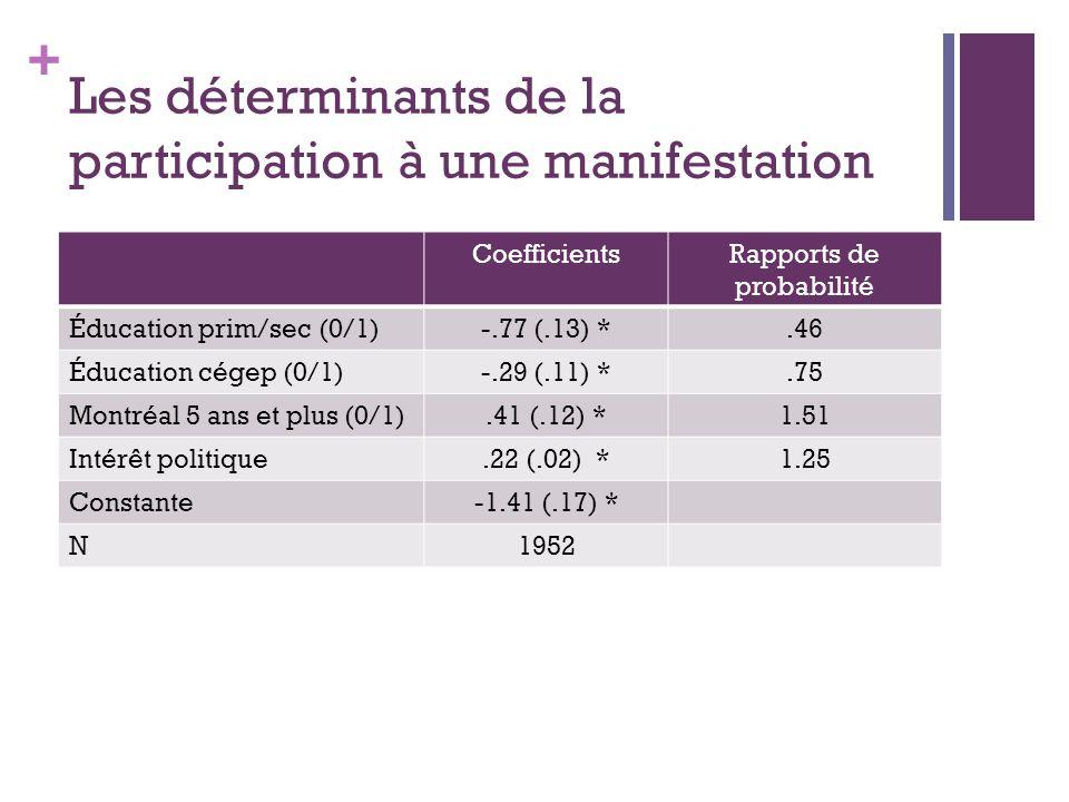 + Les déterminants de la participation à une manifestation CoefficientsRapports de probabilité Éducation prim/sec (0/1)-.77 (.13) *.46 Éducation cégep