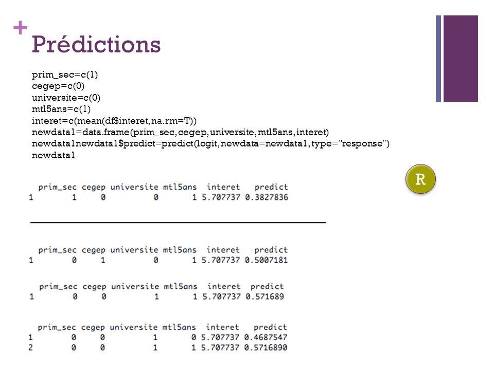 + Prédictions prim_sec=c(1) cegep=c(0) universite=c(0) mtl5ans=c(1) interet=c(mean(df$interet, na.rm=T)) newdata1=data.frame(prim_sec, cegep, universi