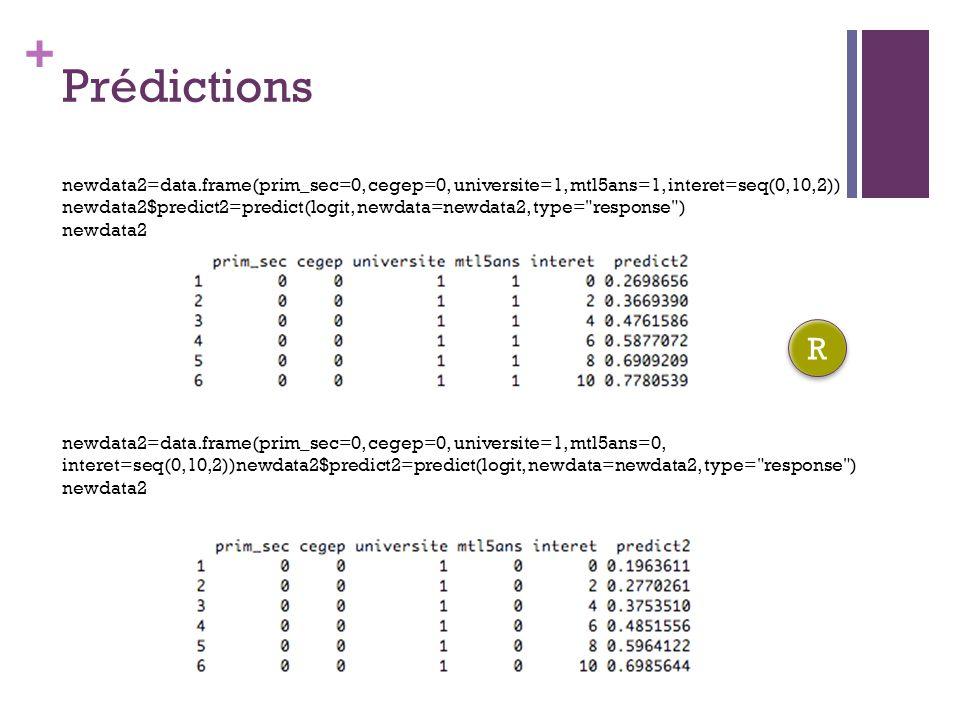 + Prédictions newdata2=data.frame(prim_sec=0, cegep=0, universite=1, mtl5ans=1, interet=seq(0,10,2)) newdata2$predict2=predict(logit, newdata=newdata2