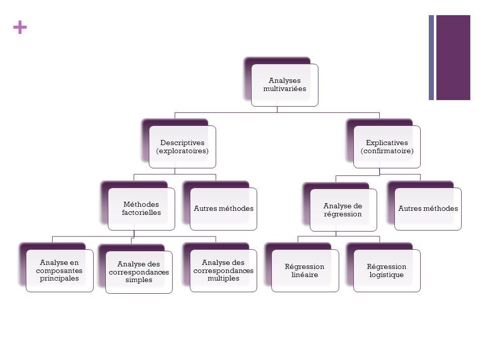 + Analyses multivariées Descriptives (exploratoires) Méthodes factorielles Analyse en composantes principales Analyse des correspondances simples Anal