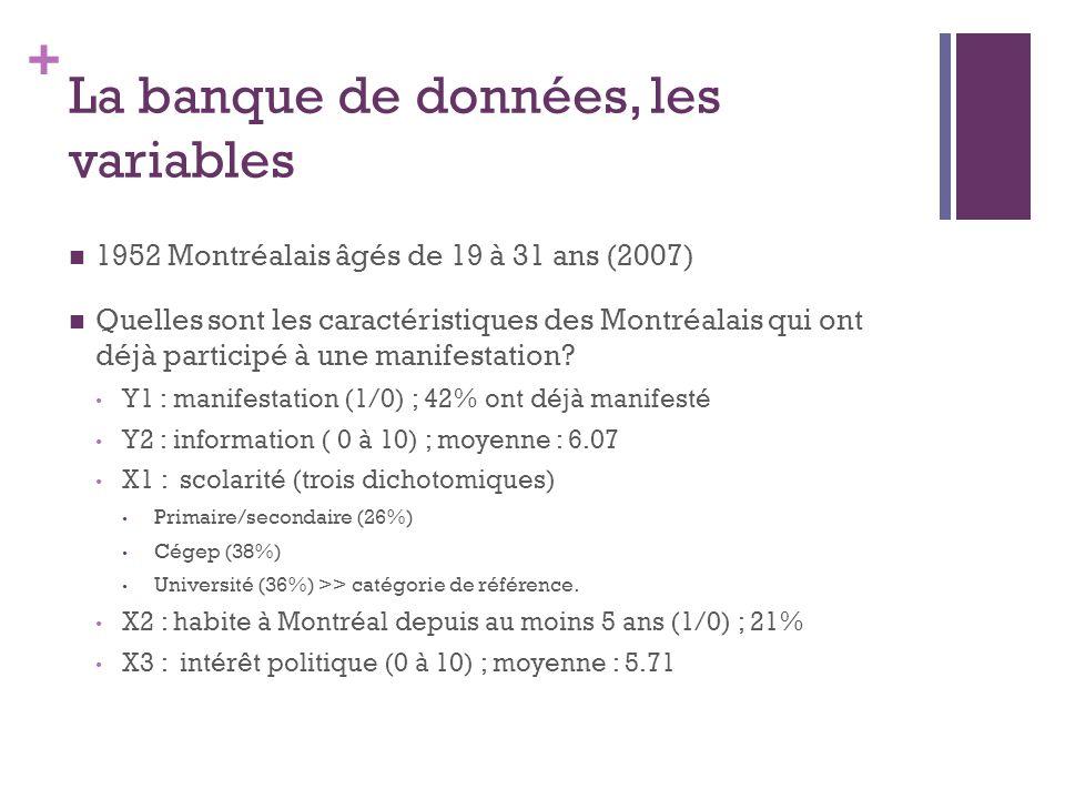 + La banque de données, les variables 1952 Montréalais âgés de 19 à 31 ans (2007) Quelles sont les caractéristiques des Montréalais qui ont déjà parti