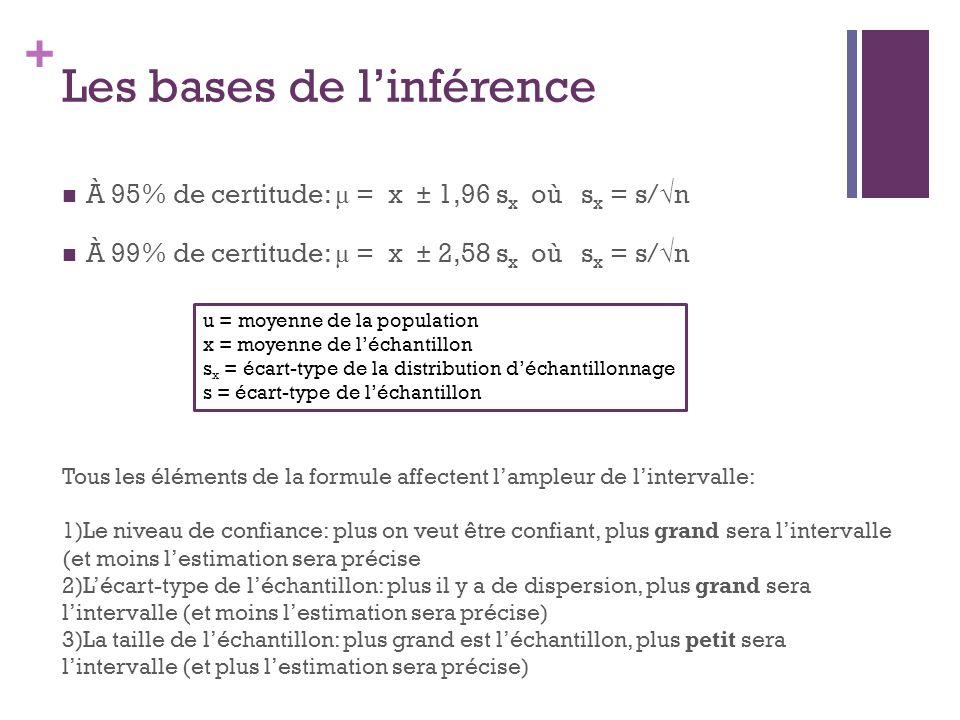 + Les bases de linférence À 95% de certitude: μ = x ± 1,96 s x où s x = s/n À 99% de certitude: μ = x ± 2,58 s x où s x = s/n u = moyenne de la popula