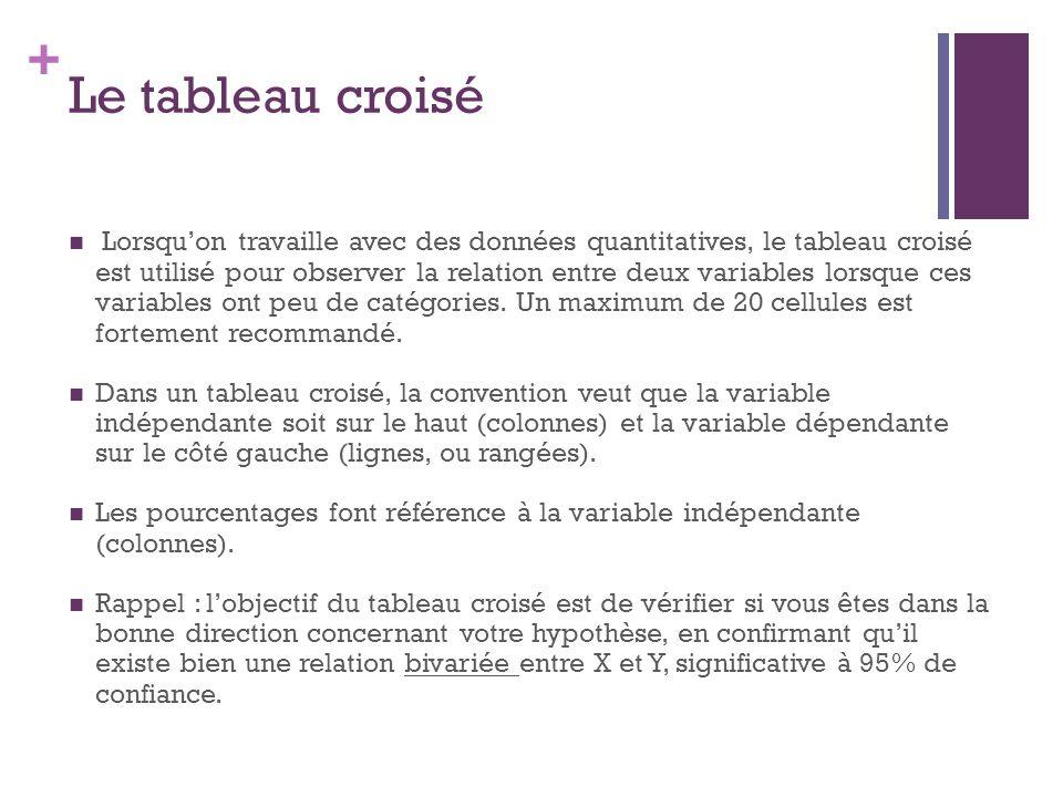 + Le tableau croisé Pas universitéUniversitéTotal Jamais manifesté790 (63,2%) 332 (47,29%) 1122 Déjà manifesté460 (36,8%) 370 (52,71%) 830 Total1250 (64,04%) 702 (35,96%) 1952 Chi2: 46,53p<0,05 CrossTable(manifestation,universite, prop.c=T, prop.r=F, prop.t=F, prop.chisq=F, chisq=T, format= SPSS ) Le chi2 est une mesure de signification statistique: son objectif est de voir sil y a une relation, dans la population plus vaste de laquelle fût extrait léchantillon.